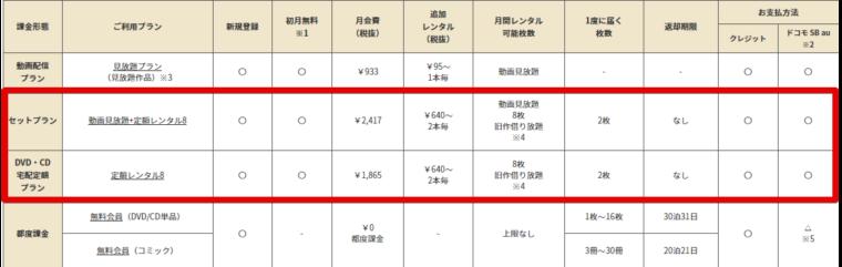 TSUTAYA DISCASの料金プラン一覧表