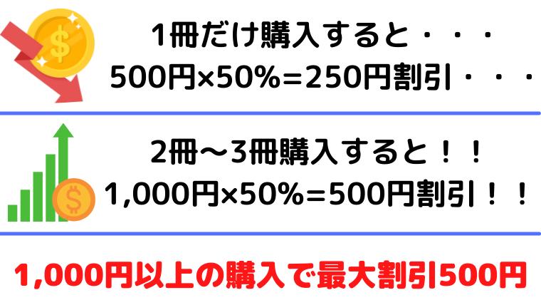 鬼滅の刃の電子書籍が安い理由(説明図)