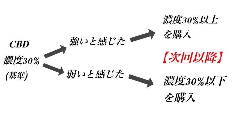 CBDリキッドの選び方(効率良く2回で選ぶ方法)