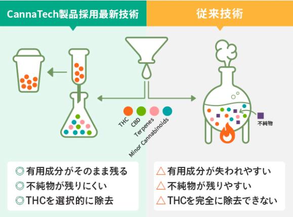 CannaTechの製品採用最新技術
