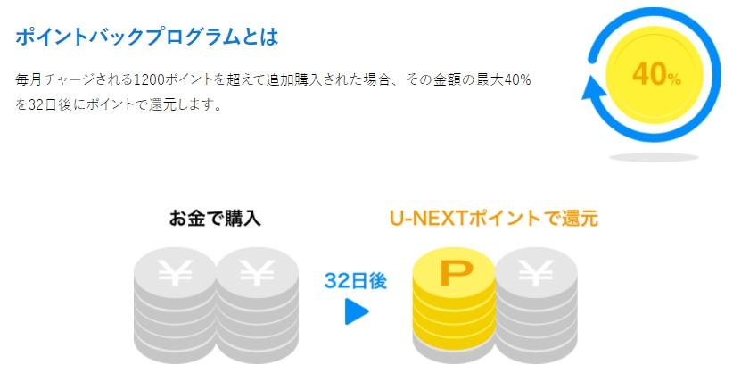 U-NEXTのポイントバックプログラム説明図